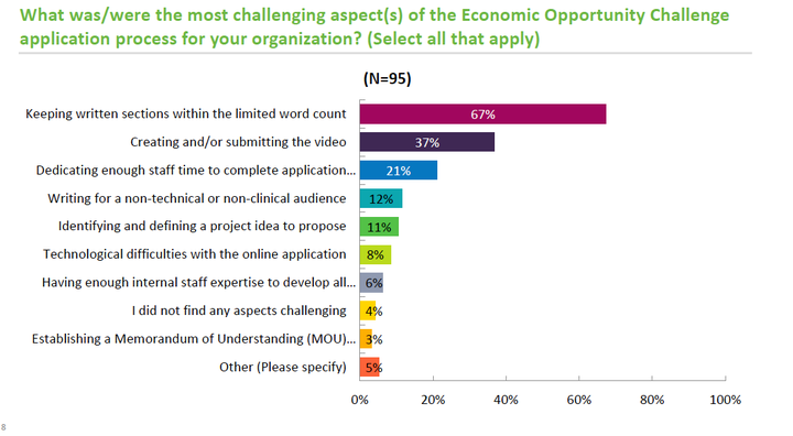 Economic Opportunity Challenge - Graph 1 (most challenging aspects of the application process)