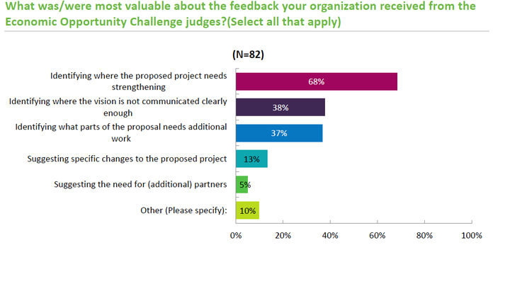 Economic Opportunity Challenge - Graph 2 (most valuable feedback from judges)
