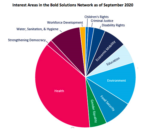 Interest Areas in the BSN as of Sept 2020